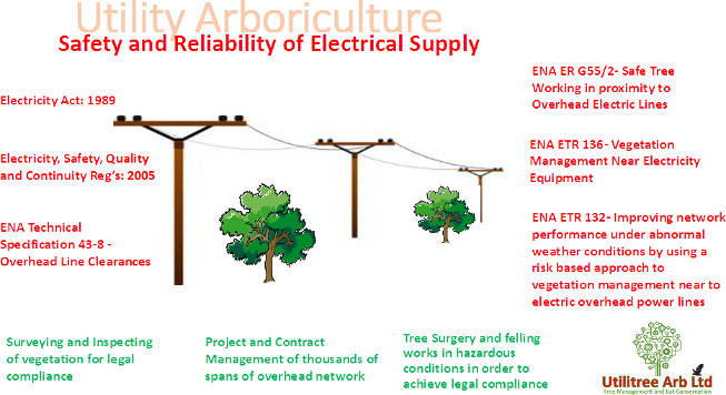 Safety and Reliability of Electrical Power Supply